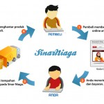 Menjana Pendapatan Internet Melalui Bisnes Online Dropship