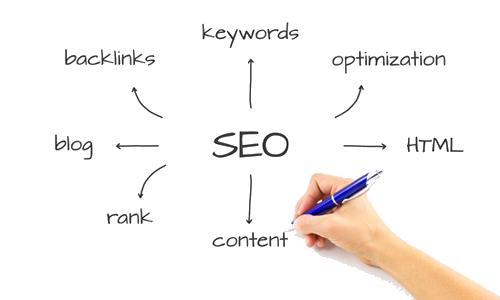 servis seo malaysia blog network